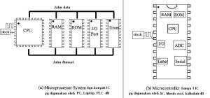 perbedaan Microprosessor dengan microcontroller