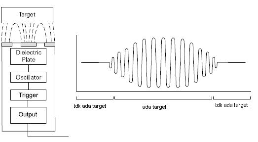 cara kerja Capacitive Proximity Sensor