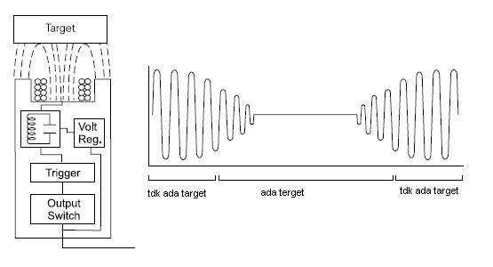 cara kerja sensor induksi