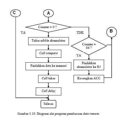 Perancangan sistem informasi penjualan barang