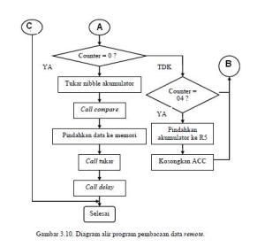 Flow chart pembacaan remote control  oleh AT8951