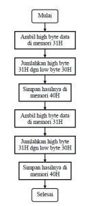 Diagram alir program Penggabungan dua bilangan BCD