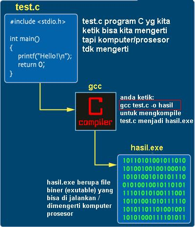 c-compile