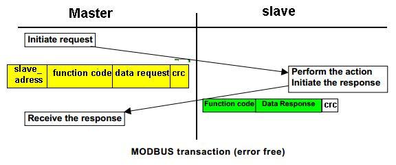 modbus transaction