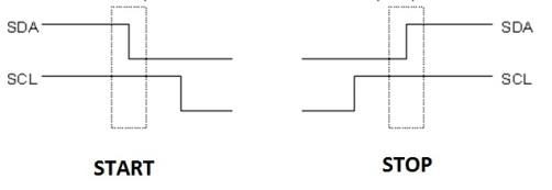 Sinyal START dan STOP I2C