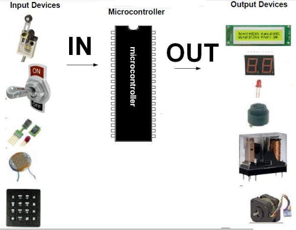 contoh Input dan Output  microcontroller