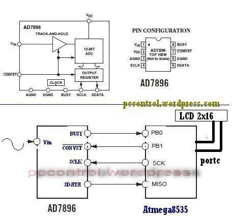 Koneksi SPI   ADC dan AVR