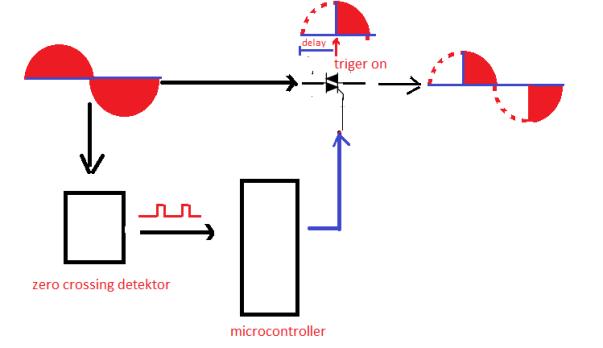 waktu triger Triac diatur oleh microcontroller