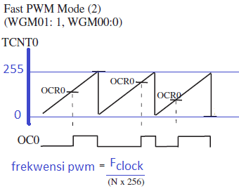 mode PWM