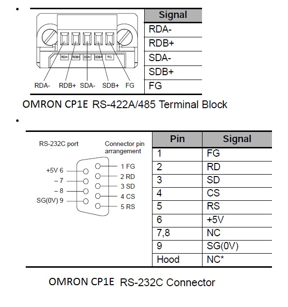 omron cp1e serial port