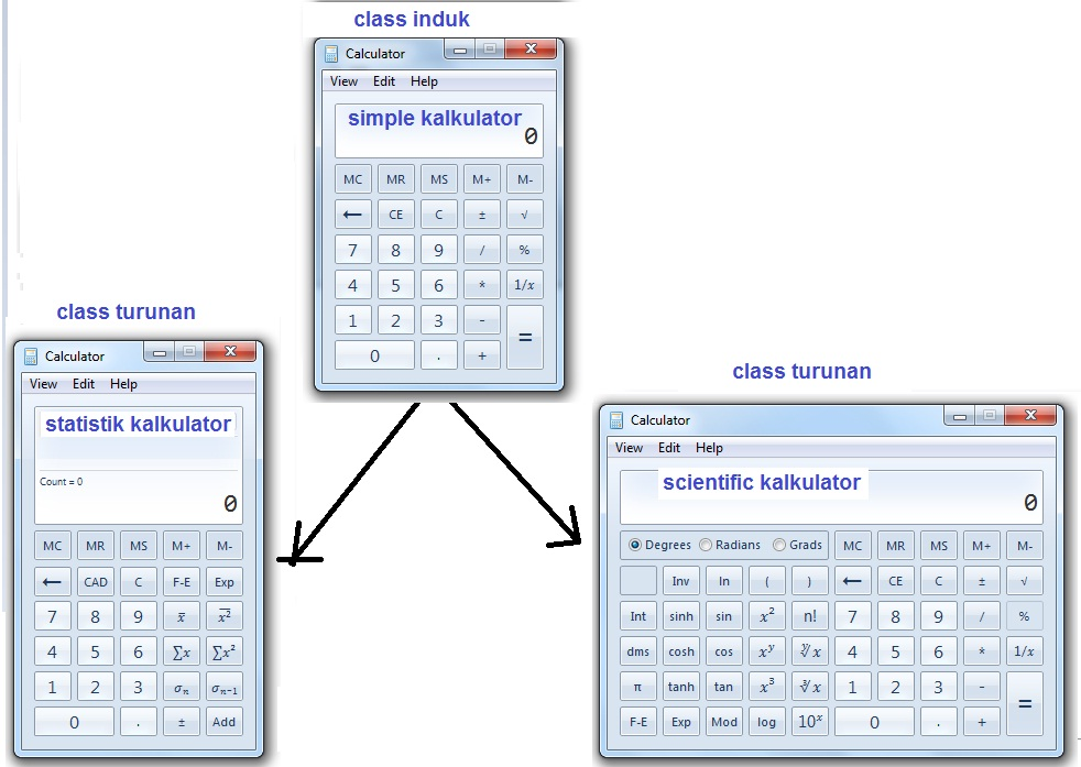 Dasar c dasar komputer buat pemula berikut ini contoh diagram class induk kalkulatorsederhana dan 2 buah class turunannya ccuart Gallery
