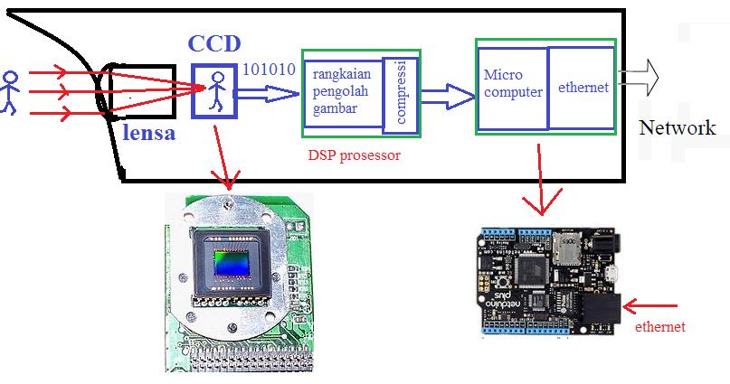 Pengetahuan dasar ip camera apa bedanya dgn cctv dasar blok diagram ip camera ccuart Choice Image