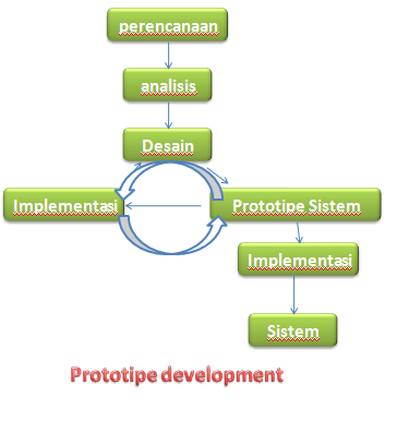 prototive development