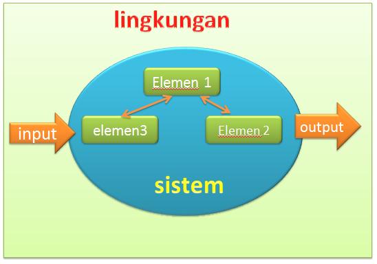pengetahuan dasar analisis dan desain sistem  informasi