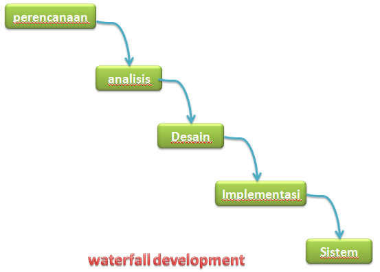 waterfall development