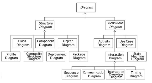 Pengetahuan dasar uml dasar membuat diagram class use case diagram diagram diagram dlm uml ccuart Choice Image