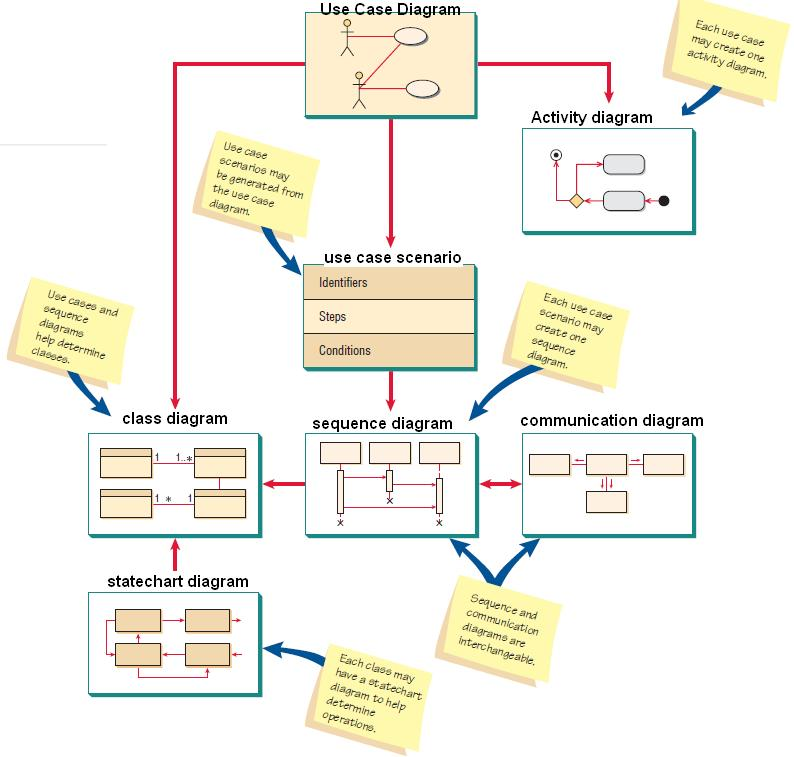 Pengetahuan dasar uml dasar membuat diagram class use case diagram umldiagram ccuart Images