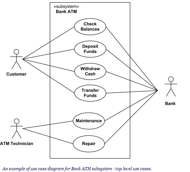 Pengetahuan Dasar Diagram Use Case Dasar Komputer Buat Pemula