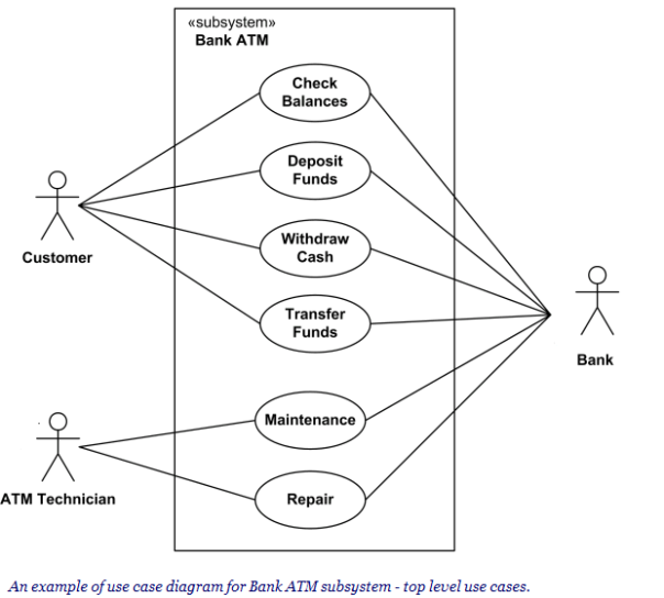 Tugas oktober 2016 diagram use case atm ccuart Images