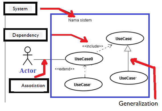 Pengetahuan dasar diagram use case dasar komputer buat pemula use case ccuart Gallery
