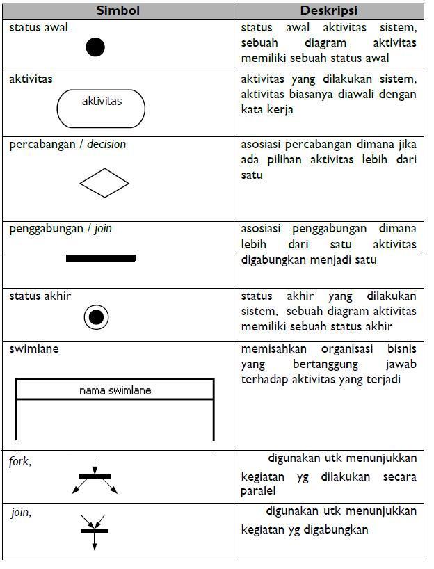 Pengetahuan dasar dan contoh diagram aktivitas dasar komputer simboldiagramaktifitas ccuart Image collections