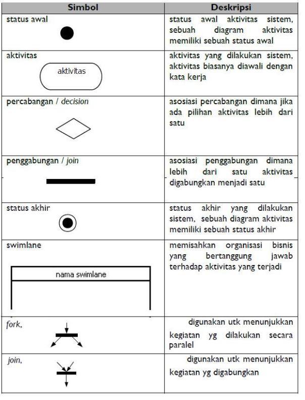 pengetahuan dasar dan contoh diagram aktivitas