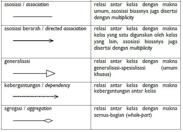 Software4cracked pengetahuan dasar dan contoh diagram kelas class relasi generalisasi digunakan dalam hubungan antara kelas induk dengan kelas turunan inherited ccuart Gallery