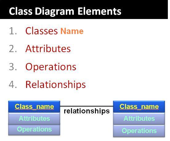 Pengetahuan dasar dan contoh diagram kelas class diagram dasar private hanya bisa dipanggil dari dlm kelas itu sendiri methodeatribut diawali 2 protected hanya dapat dipanggil oleh class yang bersangkutan dan ccuart Image collections