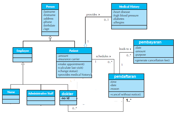 Pengetahuan dasar dan contoh diagram kelas class diagram dasar contoh class diagram diagramclassklinik ccuart Gallery
