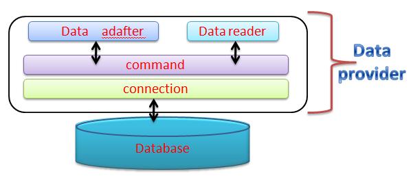 dataprovider
