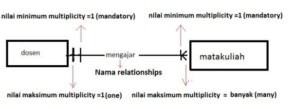 pengetahuan dasar er diagram diagram relasi entitas anak