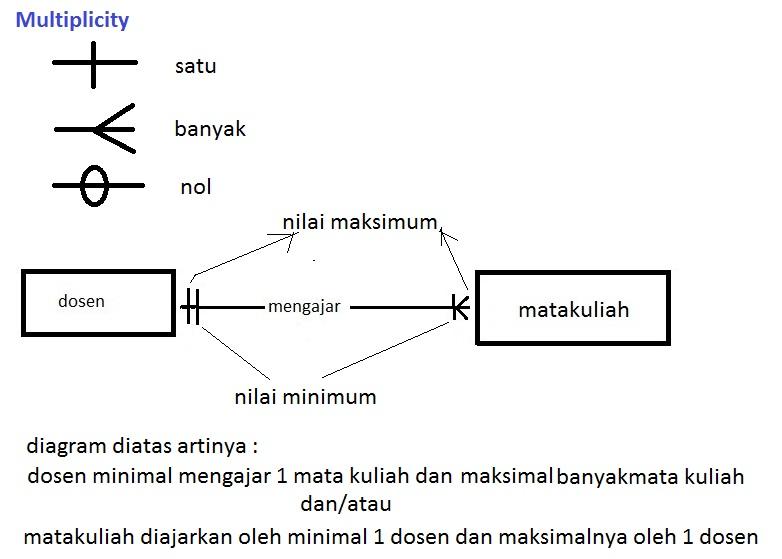 Pengetahuan dasar er diagram diagram relasi entitas dasar gambar 1 ccuart Gallery