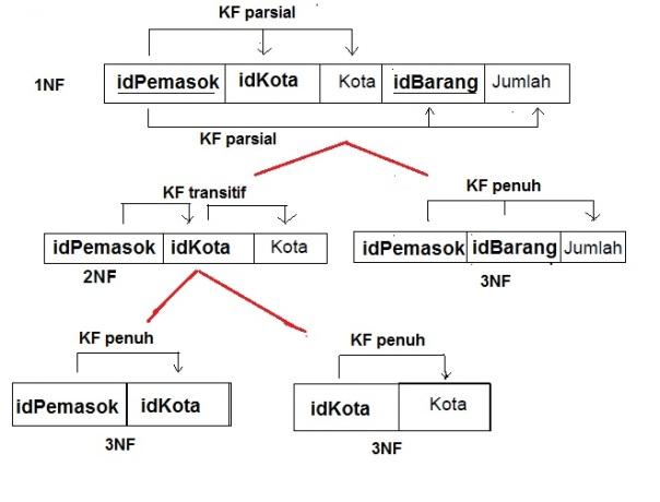 contohdiagramkf1