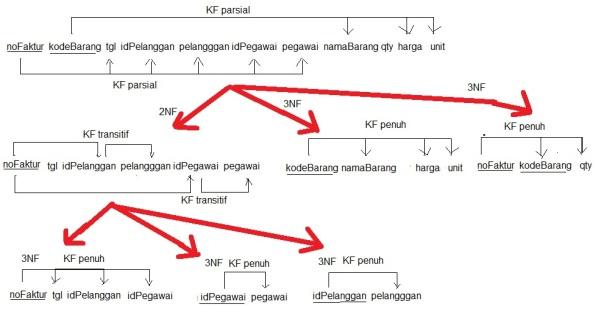 contohdiagramkf2