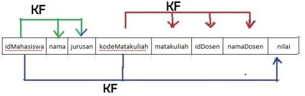 contohdiagramkf