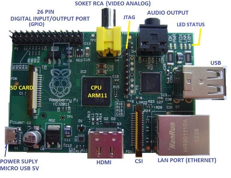 Rasberrypi Part on Raspberry Pi Serial Port