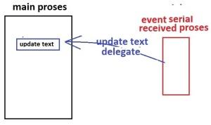 delegateupdatetext
