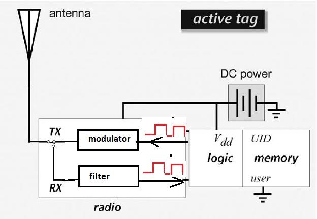 Pengetahuan dasar rfid dan pemrograman dgn arduino dasar komputer rangkaian aktif tag yang disederhanakan ccuart Gallery